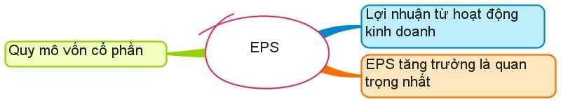 Cách tính eps của cp